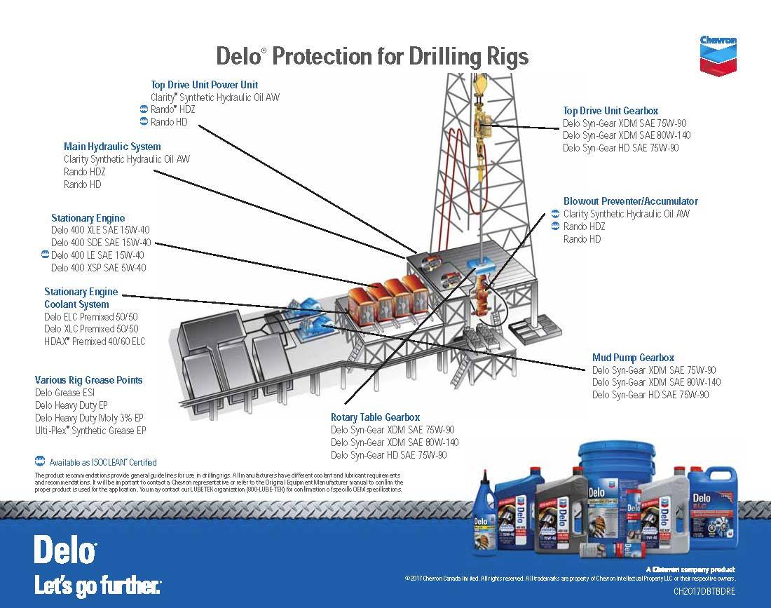 Delo Bumper to Bumper Drilling Rig