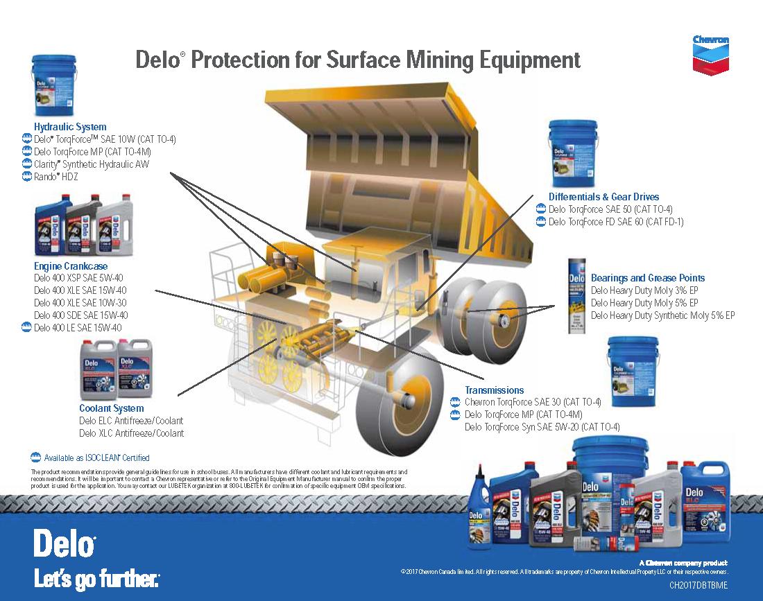 Mining bumper to bumper industry