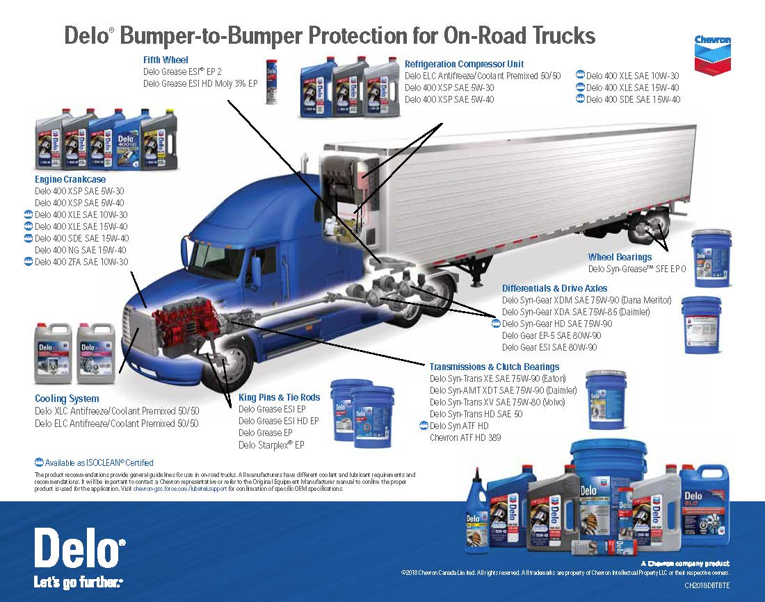 On Highway Trucking Bumper to Bumper Delo Industry